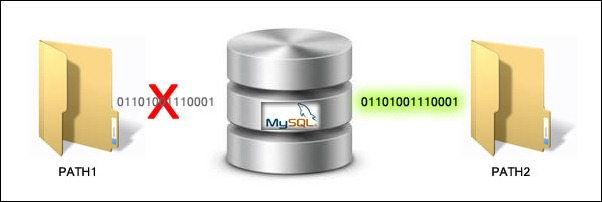 path database mysql 6