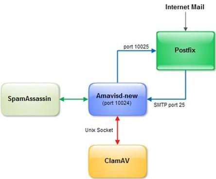 securepostfix02