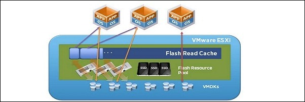 flash read cache 5