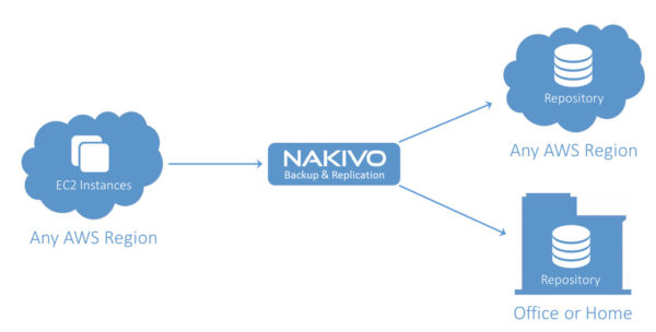 nakivo62released03