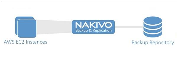 nakivobackuptoaws01