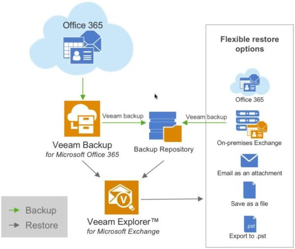 veeambackupoffice365overview09