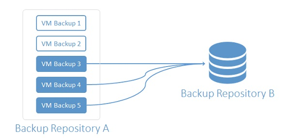 Nakivo Backup and Replication: backup copy job • Nolabnoparty