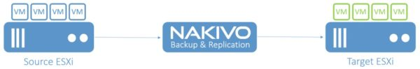nakivoreplication02