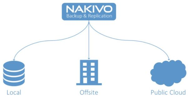 nakivo71released02
