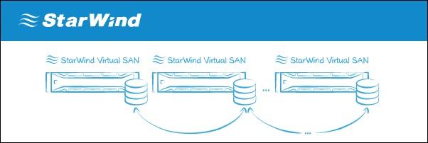 StarWind Virtual SAN 1