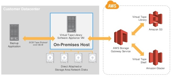 Veeam 9 5 VTL to AWS Storage: configure the Tape Backup Job
