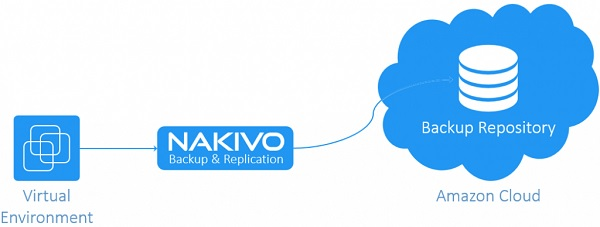 nakivo-backup-amazon-s3-02