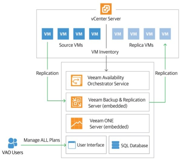 veeam-availability-orchestrator-02