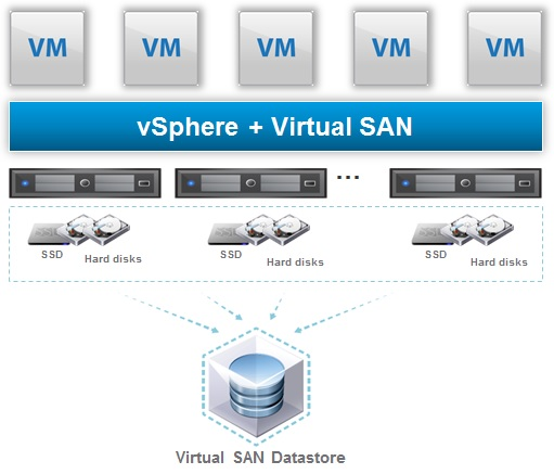 Shutdown the vSAN cluster with vCenter running on the