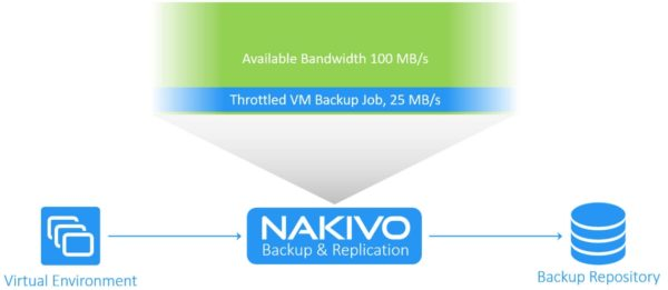 nakivo-backup-replication-bandwidth-throttling-02