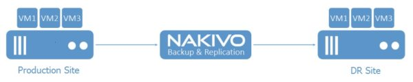nakivo-backup-replication-8-0-automated-site-recovery-02