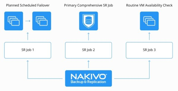 nakivo-backup-replication-8-0-automated-site-recovery-03