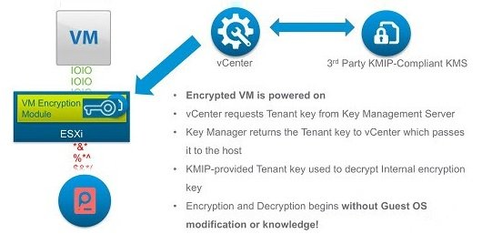 vSphere VMs encryption: KMS Server installation - pt 1 • Nolabnoparty