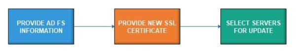 office-365-update-adfs-ssl-certificate-02