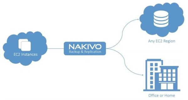 cloud-disaster-recovery-nakivo-02