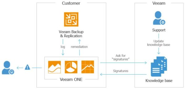 veeam-backup-replication-9-5-update-4-upgrade-10