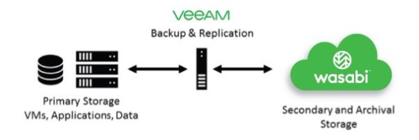 veeam-cloud-tier-store-long-term-retention-backups-wasabi-02