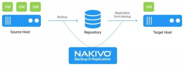 nakivo-backup-replication-8-5-nutanix-support-03