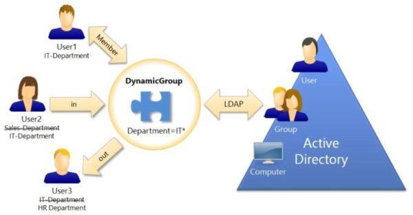 dynamic-group-02