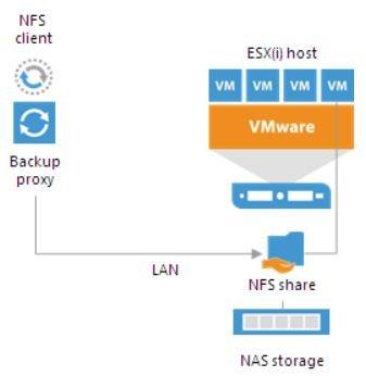 veeam-10-nfs-repository-setup-02