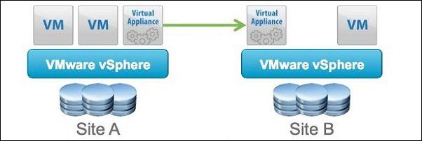 vSphere Replication: upgrade procedure