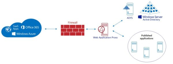upgrade-web -application-proxy-for-adfs-2016-02