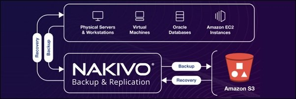 nakivo-store-backups-in-aws-s3-01