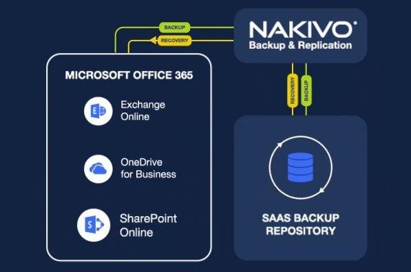 nakivo-v10-2-sharepoint-online-backup-02