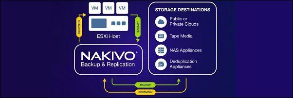 Nakivo: best practices per il backup di VM VMware vSphere